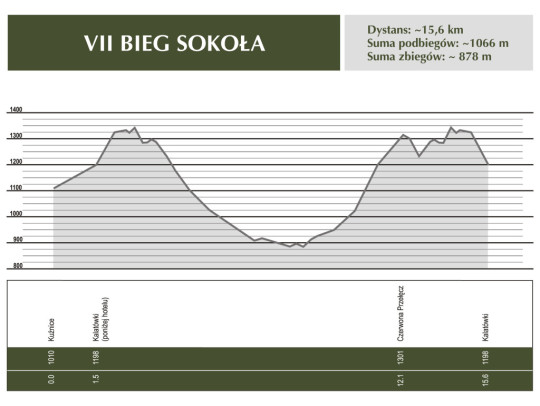 przekroje i mapa sokola.cdr