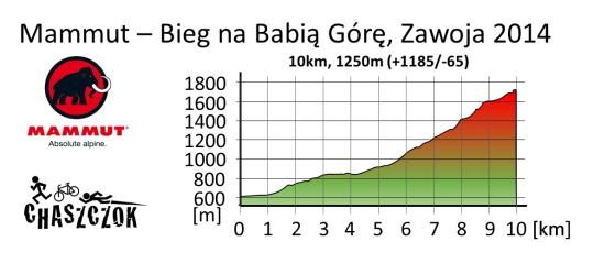 profil-trasy