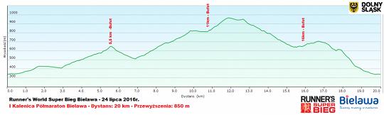 profil_21-km-1024x309